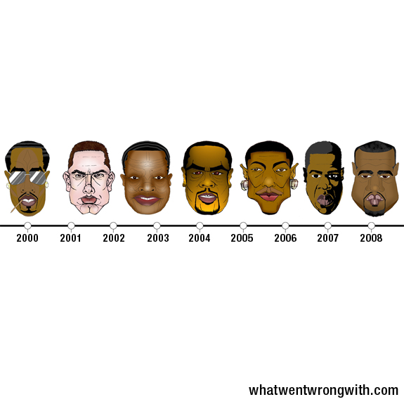 An illustration of a timeline featuring caricatures of rappers and producers who have destroyed Hip-Hop. By What Went Wrong With